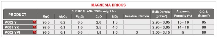 BOF Fired Magnesia Bricks