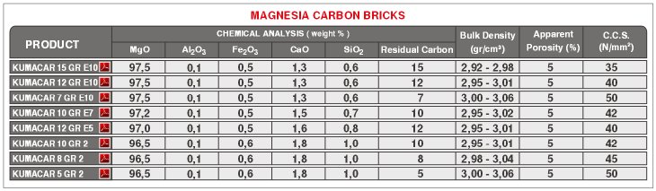 BOF Magnesia Carbon Bricks