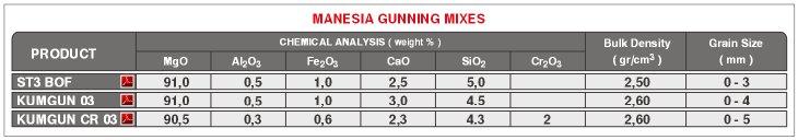 BOF Gas Purging Magnesia Gunning Mixes