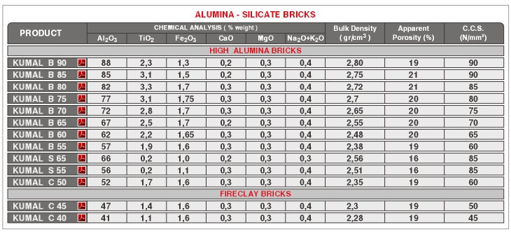 Cement Alumina-Silicate Bricks