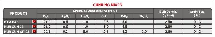 EAF Gunning Mixes