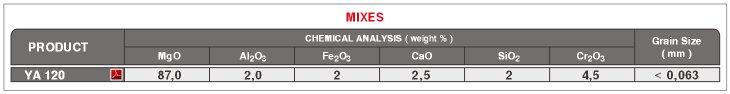 Lead Mixes