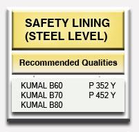 Steel Casting Ladle AMC-MgO-C Safety Lining Steel Level