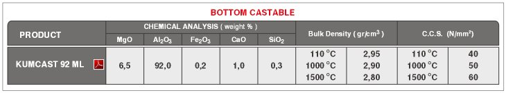 Steel Casting Ladle Bottom Castable