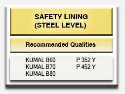 Steel Casting Ladle Dolomite Safety Lining Steel Level