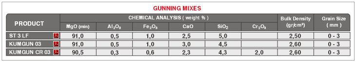 Steel Casting Ladle Gunning Mixes