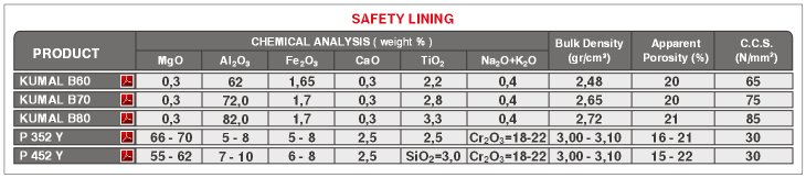 Steel Casting Ladle Safety Lining